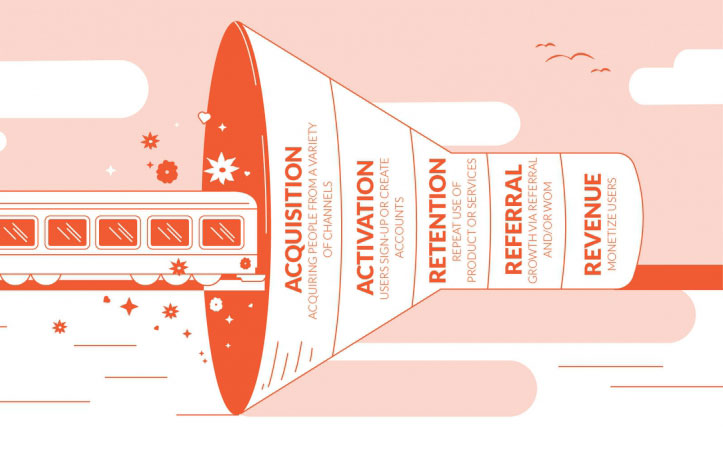 the-funnel-of-growth-hacking