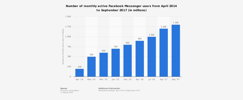 تعداد کاربران فعال پیام رسان فیسبوک