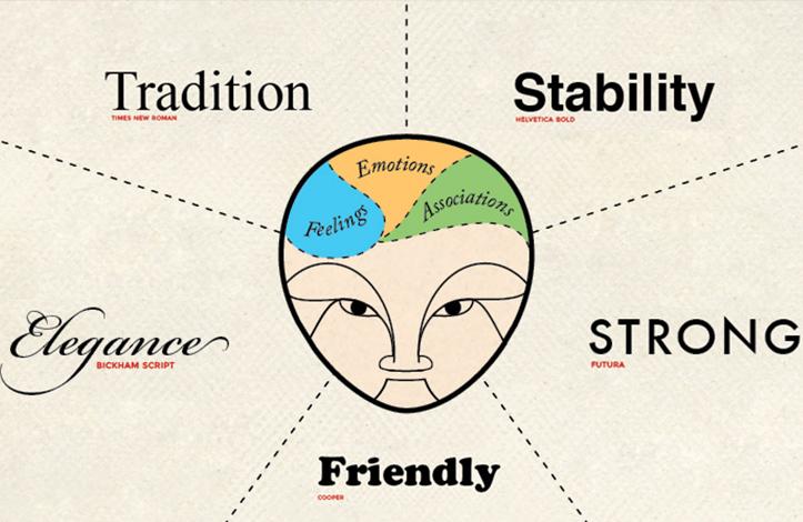 Font-Psychology