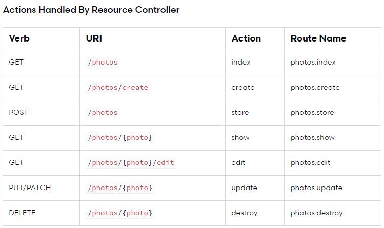 قرارداد نام گذاری و مدیریت route ها بر اساس RESTful resource controller