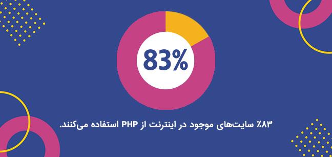83 درصد سایتها از php استفاده می کنند