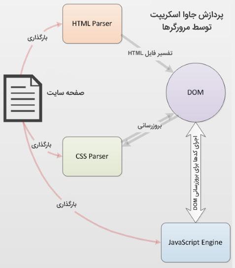 جاوا اسکریپت چگونه کار می کند