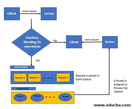 روند کلی پردازش درخواست در Node.js