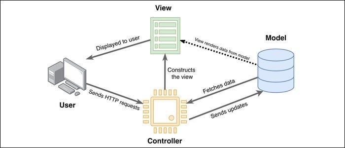 جزئیات معماری MVC و روابط بین اجزای آن