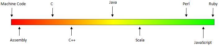 سطوح مختلف زبان های برنامه نویسی نسبت به یکدیگر