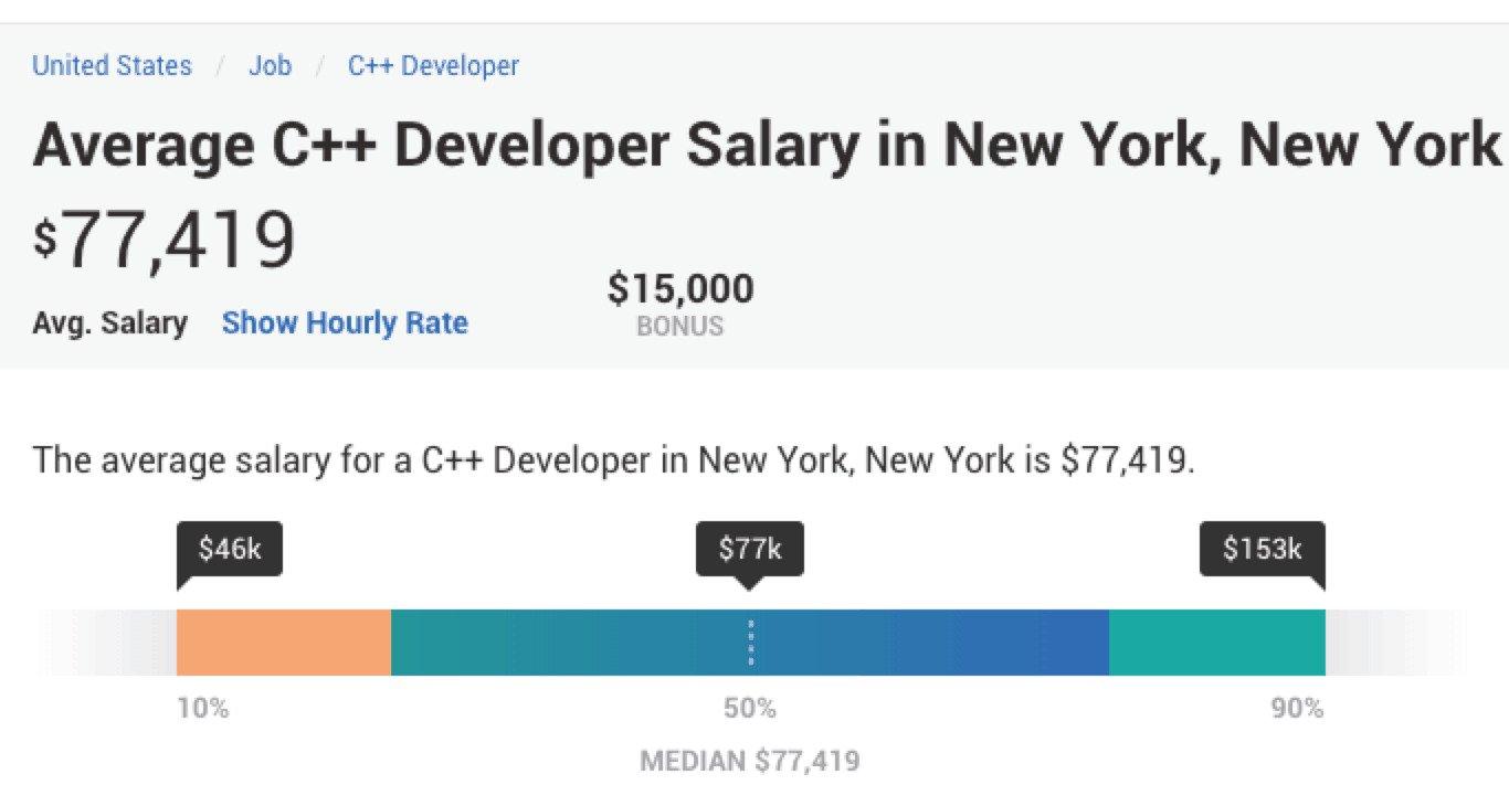 میانگین درآمد برنامه نویسان ++C