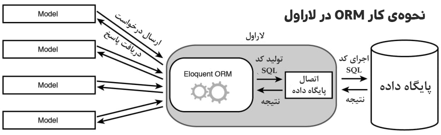 نحوه ی کار ORM لاراول