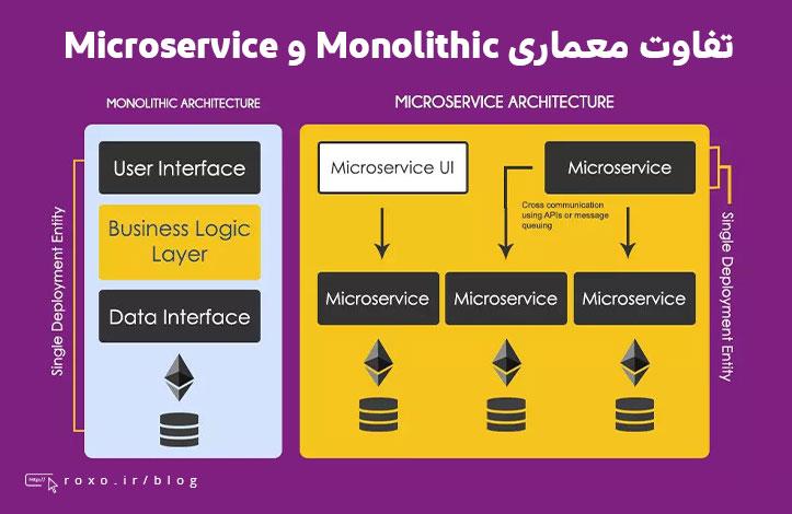 تفاوت معماری Monolithic و Microservice