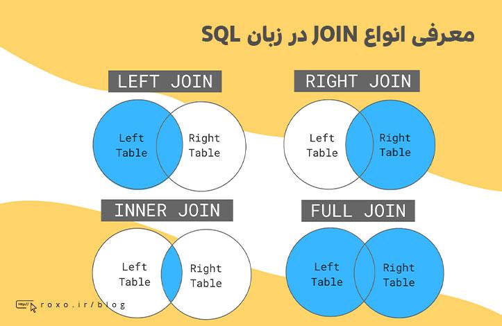 معرفی انواع JOIN در زبان SQL